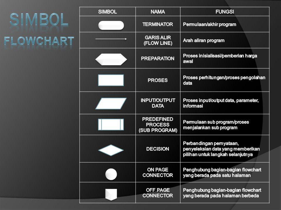 SIMBOL FLOWCHART SIMBOL NAMA FUNGSI TERMINATOR Permulaan/akhir program