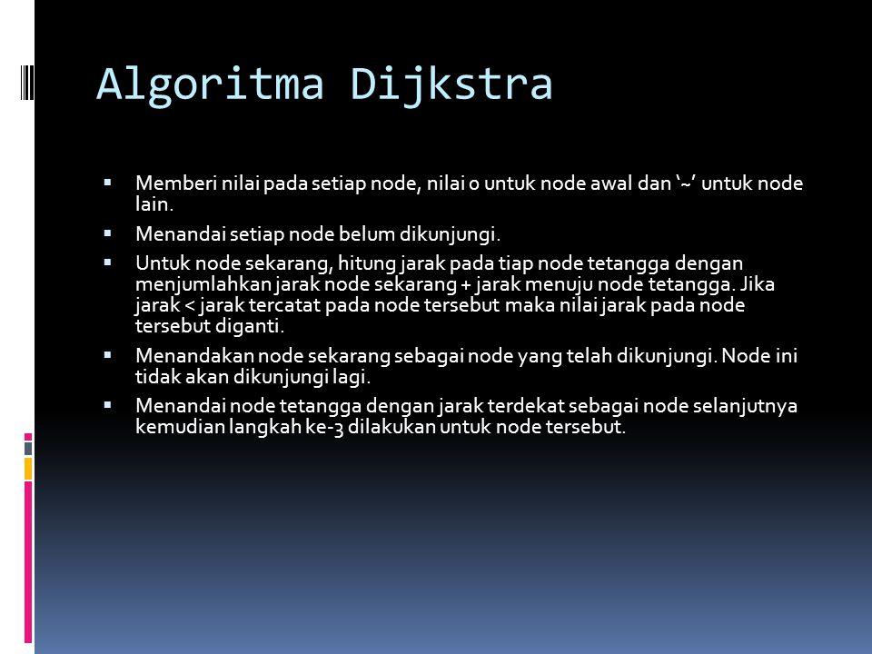 Algoritma Dijkstra Memberi nilai pada setiap node, nilai 0 untuk node awal dan '~' untuk node lain.
