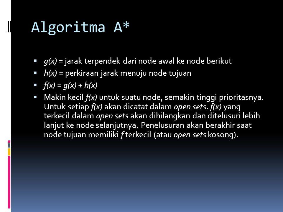 Algoritma A* g(x) = jarak terpendek dari node awal ke node berikut