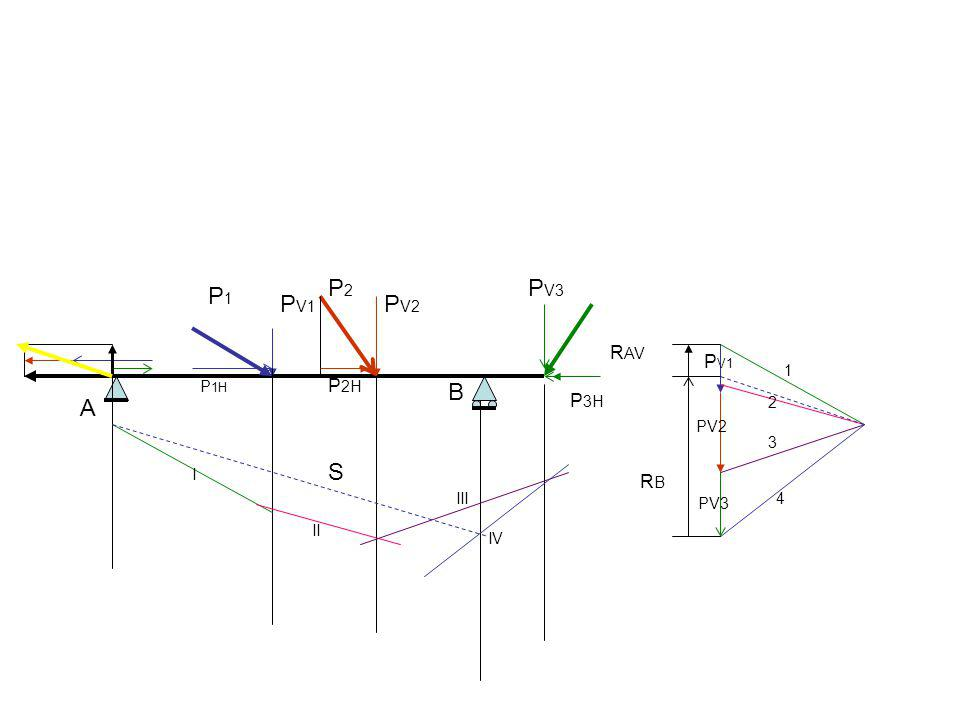P2 PV3 P1 PV1 PV2 B A S RAV PV1 P2H P3H RB 1 P1H 2 PV2 3 I III PV3 4