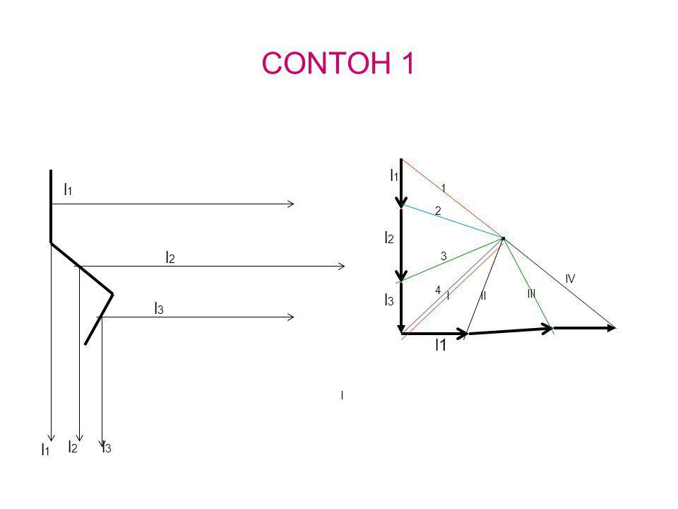 CONTOH 1 l1 l1 1 2 . l2 l2 3 IV 4 l3 I II III l3 l1 I l1 l2 l3