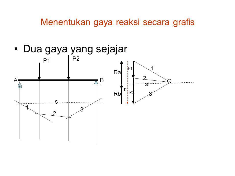 Menentukan gaya reaksi secara grafis