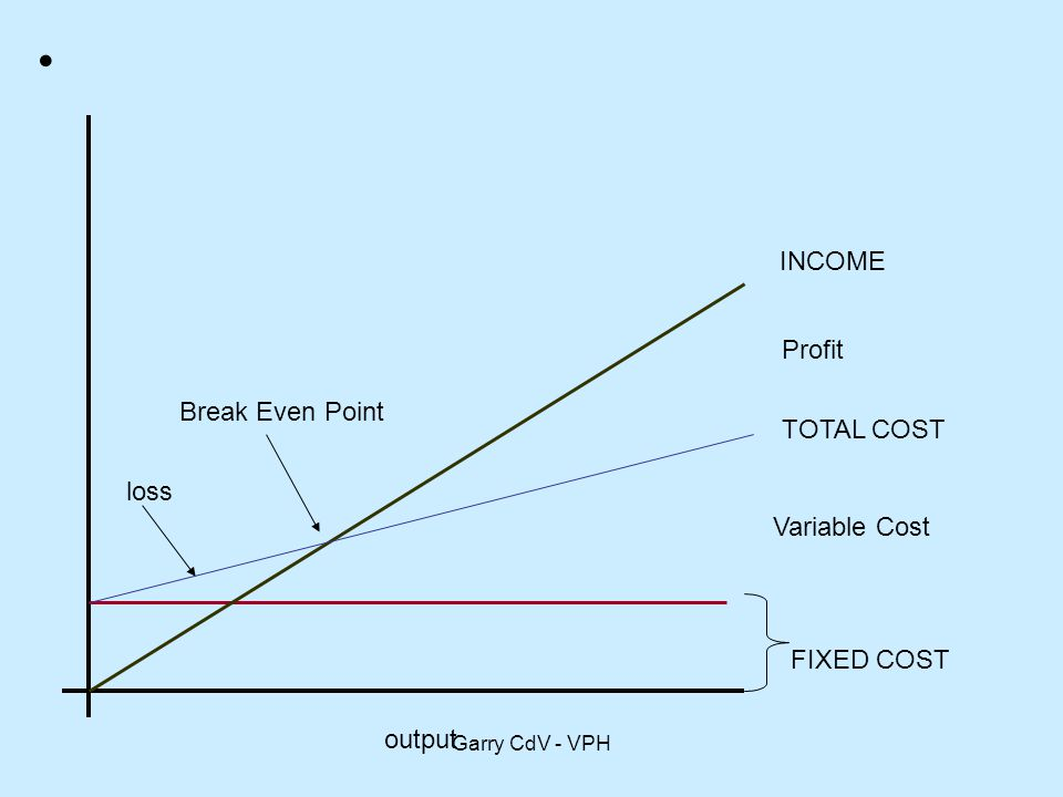 INCOME Profit Break Even Point TOTAL COST loss Variable Cost