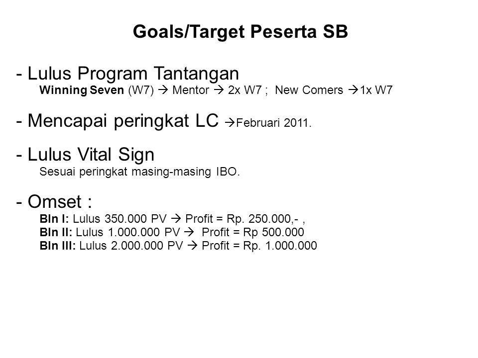Goals/Target Peserta SB