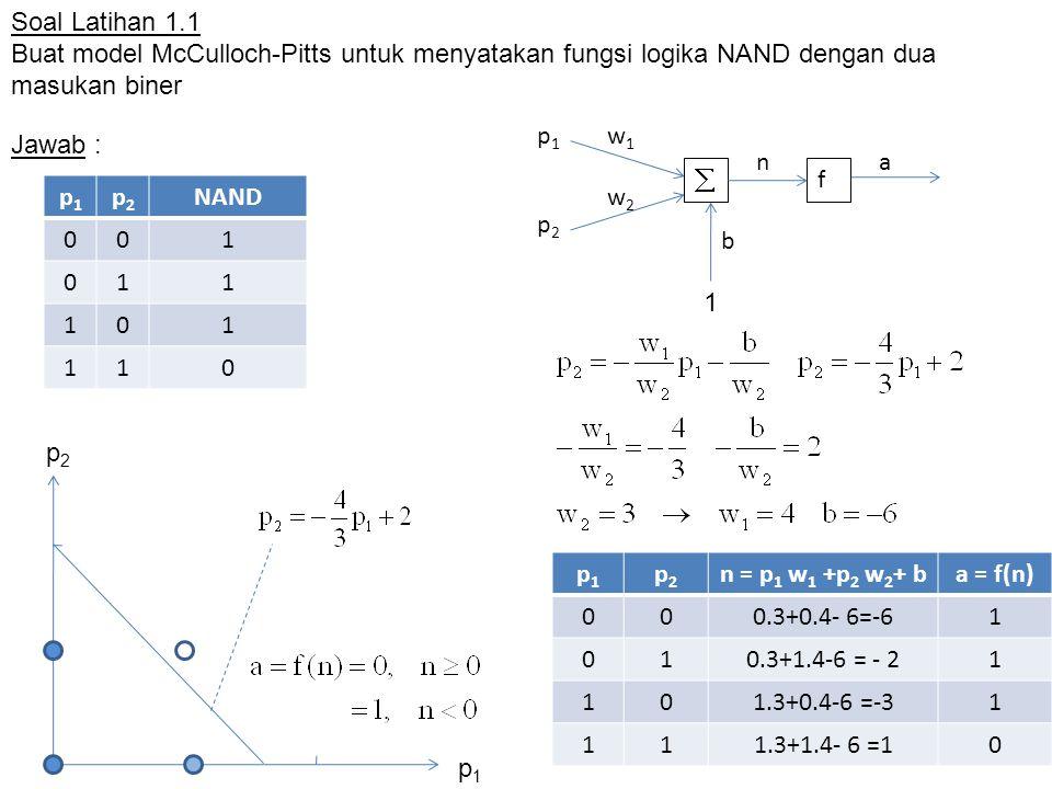 Soal Latihan 1.1 Buat model McCulloch-Pitts untuk menyatakan fungsi logika NAND dengan dua masukan biner.