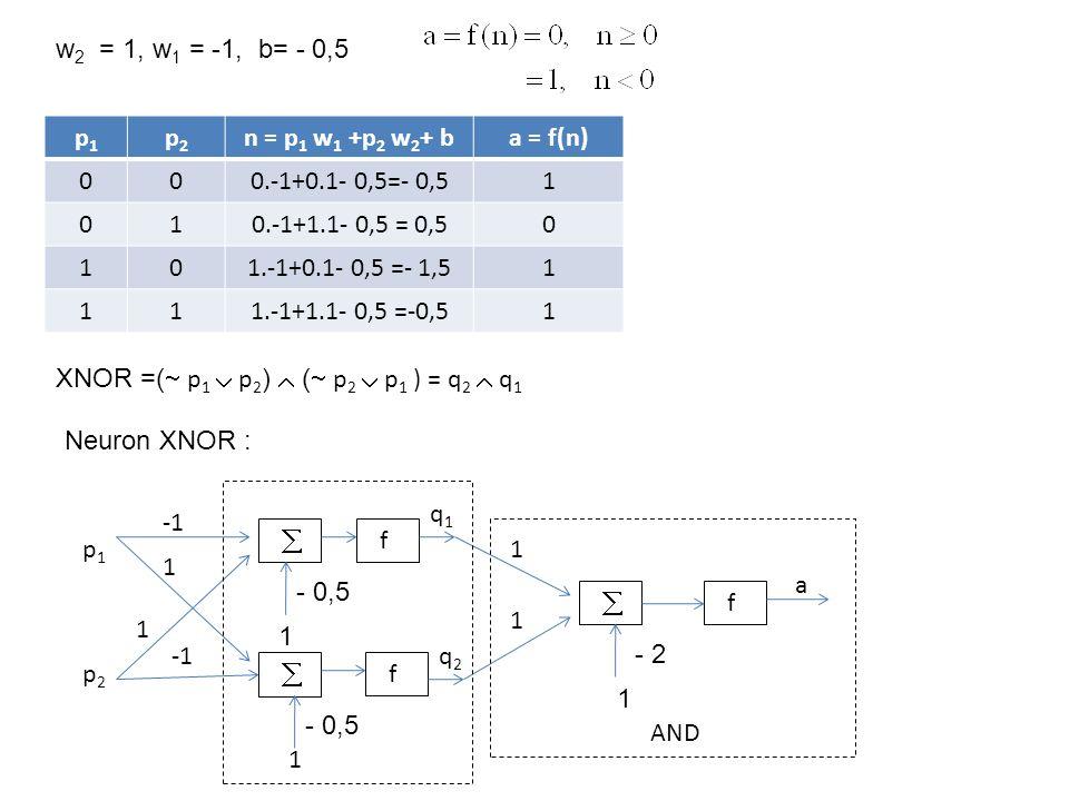 w2 = 1, w1 = -1, b= - 0,5 p1. p2. n = p1 w1 +p2 w2+ b. a = f(n) 0.-1+0.1- 0,5=- 0,5. 1. 0.-1+1.1- 0,5 = 0,5.