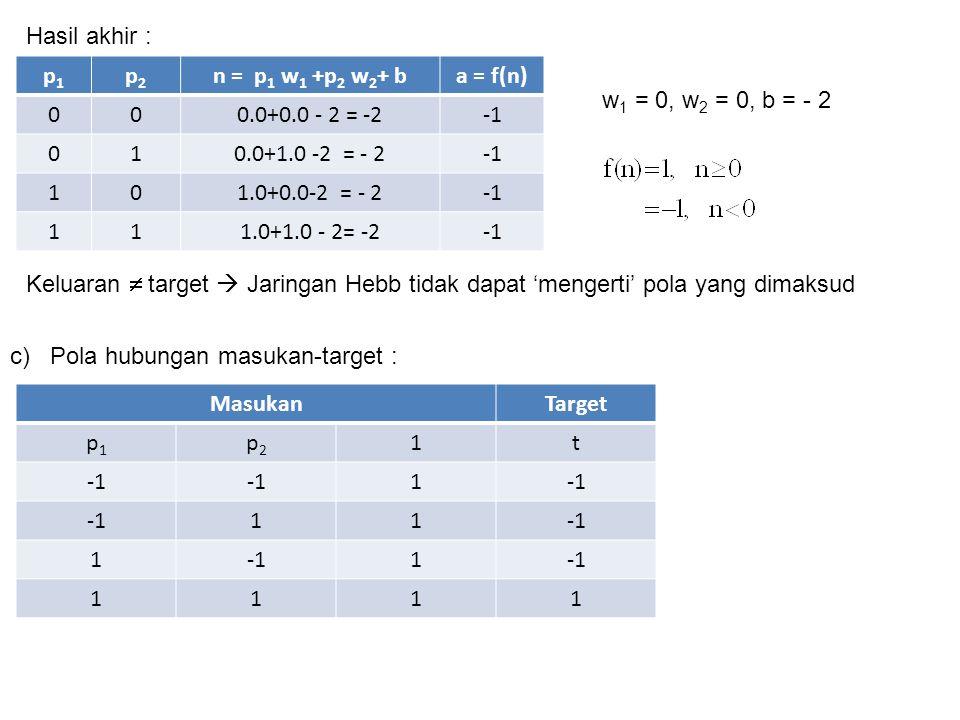 Hasil akhir : p1. p2. n = p1 w1 +p2 w2+ b. a = f(n) 0.0+0.0 - 2 = -2. -1. 1. 0.0+1.0 -2 = - 2.