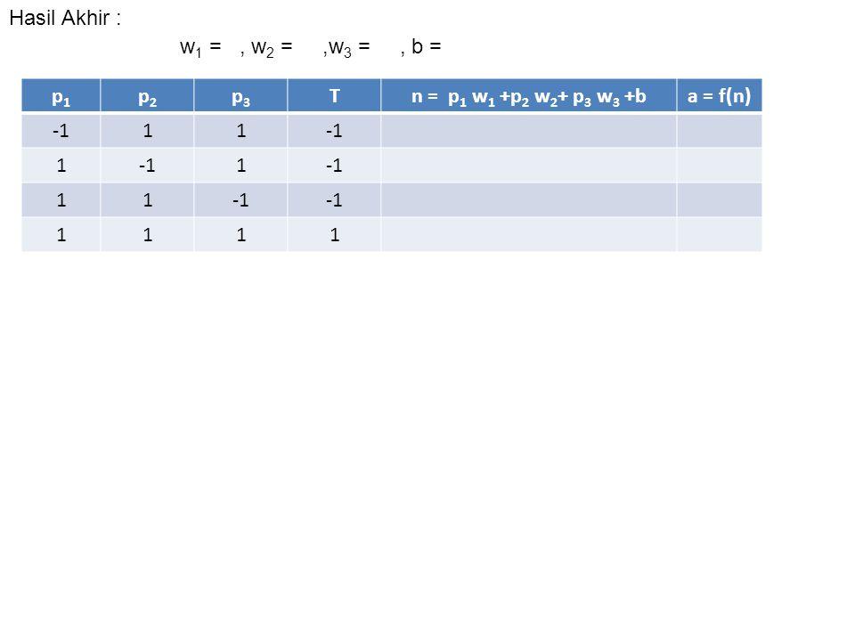 Hasil Akhir : w1 = , w2 = ,w3 = , b = p1. p2. p3. T. n = p1 w1 +p2 w2+ p3 w3 +b. a = f(n)