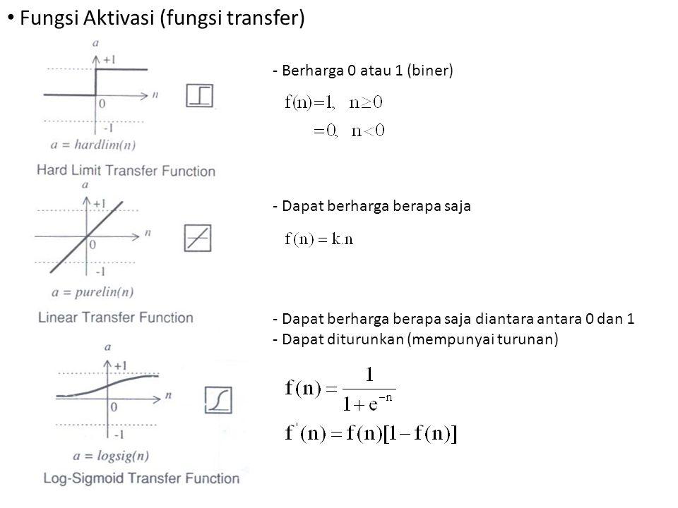 Fungsi Aktivasi (fungsi transfer)