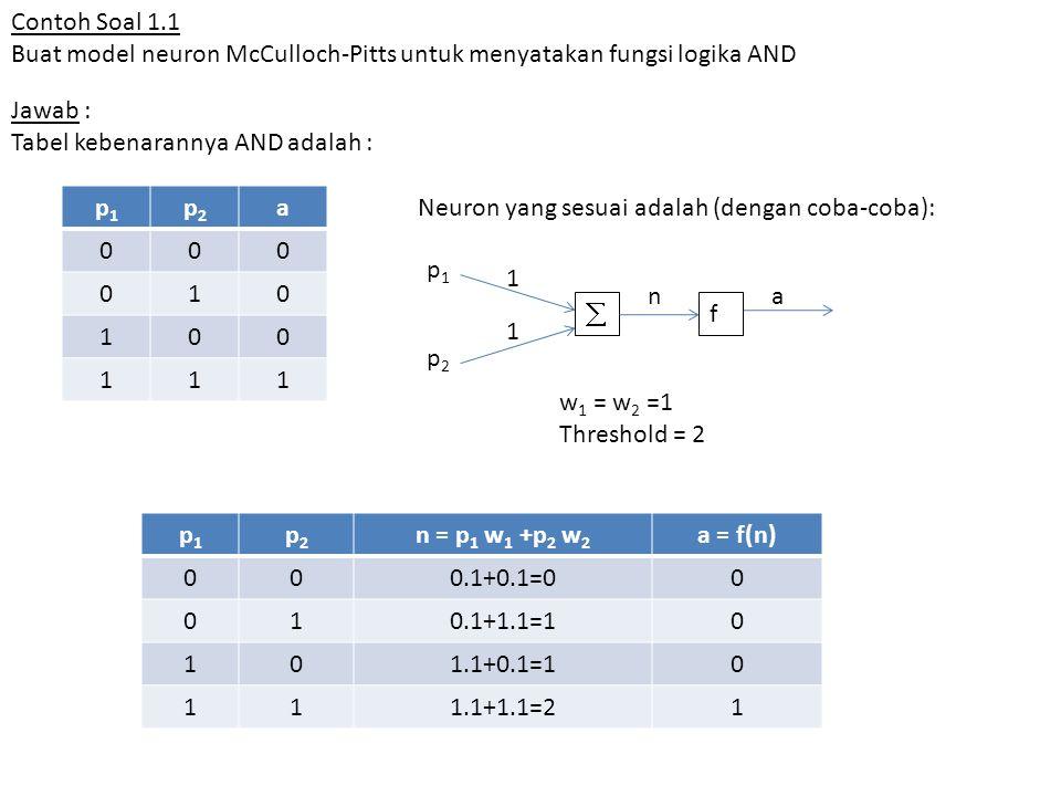 Contoh Soal 1.1 Buat model neuron McCulloch-Pitts untuk menyatakan fungsi logika AND. Jawab : Tabel kebenarannya AND adalah :