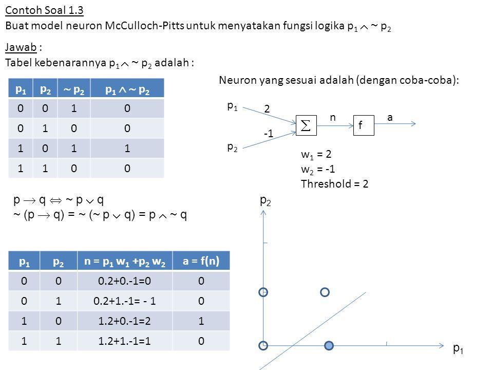 Contoh Soal 1.3 Buat model neuron McCulloch-Pitts untuk menyatakan fungsi logika p1   p2. Jawab :