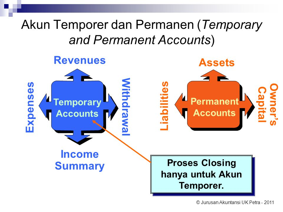 Akun Temporer dan Permanen (Temporary and Permanent Accounts)