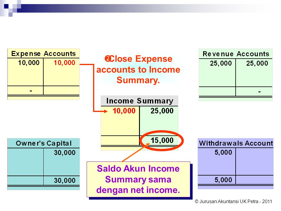 Close Expense accounts to Income Summary.