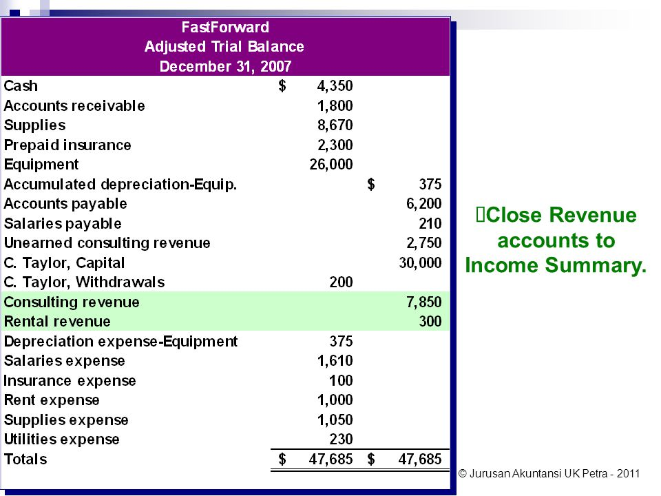Close Revenue accounts to Income Summary.