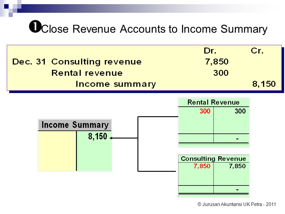 Close Revenue Accounts to Income Summary