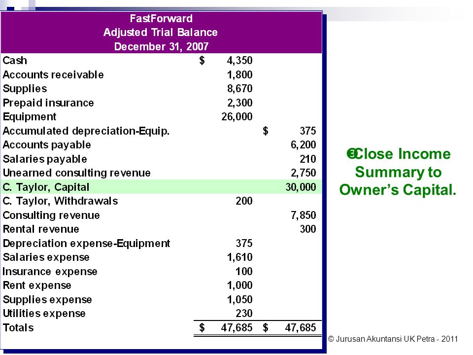 Close Income Summary to Owner's Capital.