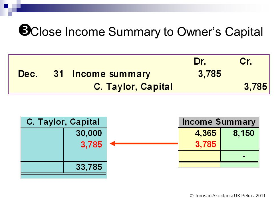 Close Income Summary to Owner's Capital