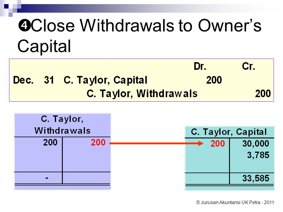 Close Withdrawals to Owner's Capital