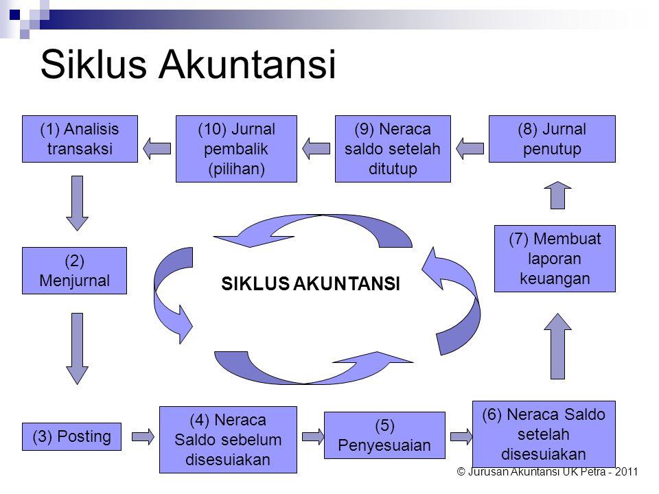 Siklus Akuntansi SIKLUS AKUNTANSI (1) Analisis transaksi