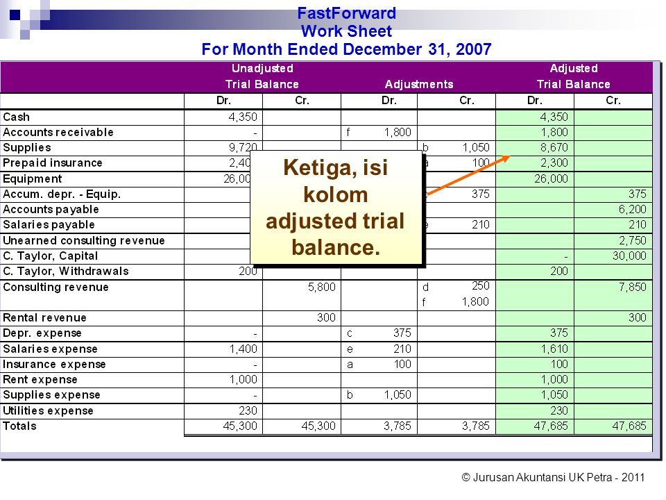 Ketiga, isi kolom adjusted trial balance.