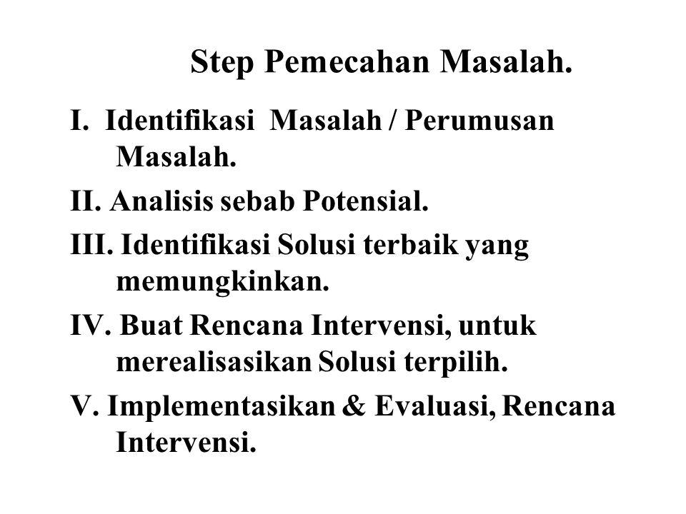 Step Pemecahan Masalah.