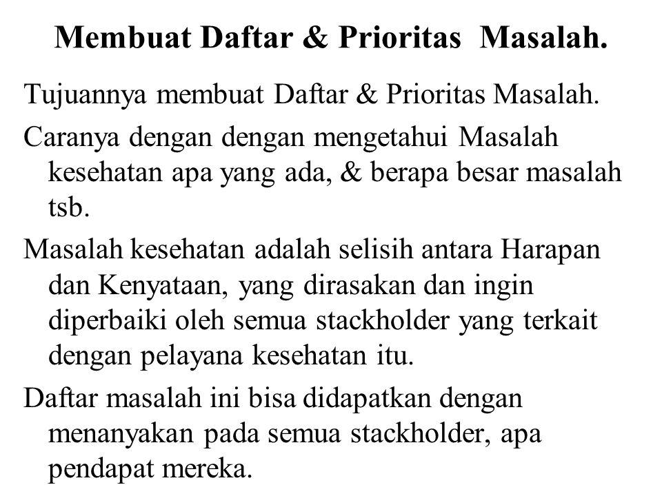 Membuat Daftar & Prioritas Masalah.