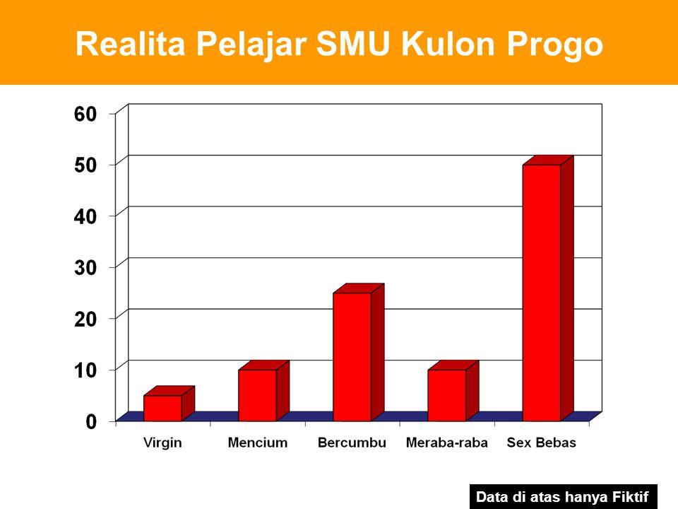 Realita Pelajar SMU Kulon Progo