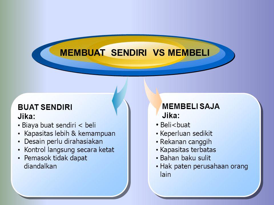 MEMBUAT SENDIRI VS MEMBELI