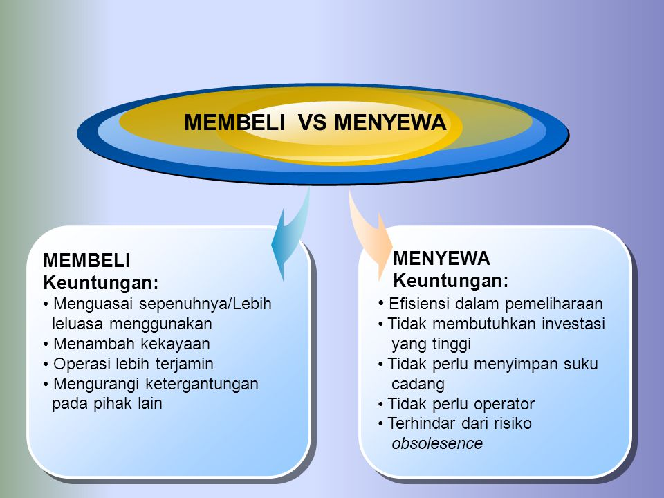 MEMBELI VS MENYEWA MEMBELI MENYEWA Keuntungan: