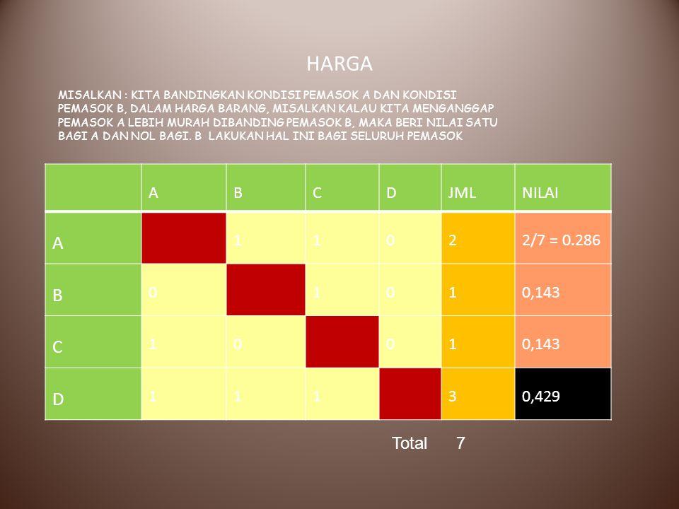 HARGA A B C D JML NILAI 1 2 2/7 = 0.286 0,143 3 0,429 Total 7