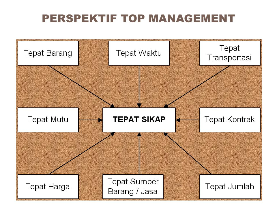 PERSPEKTIF TOP MANAGEMENT