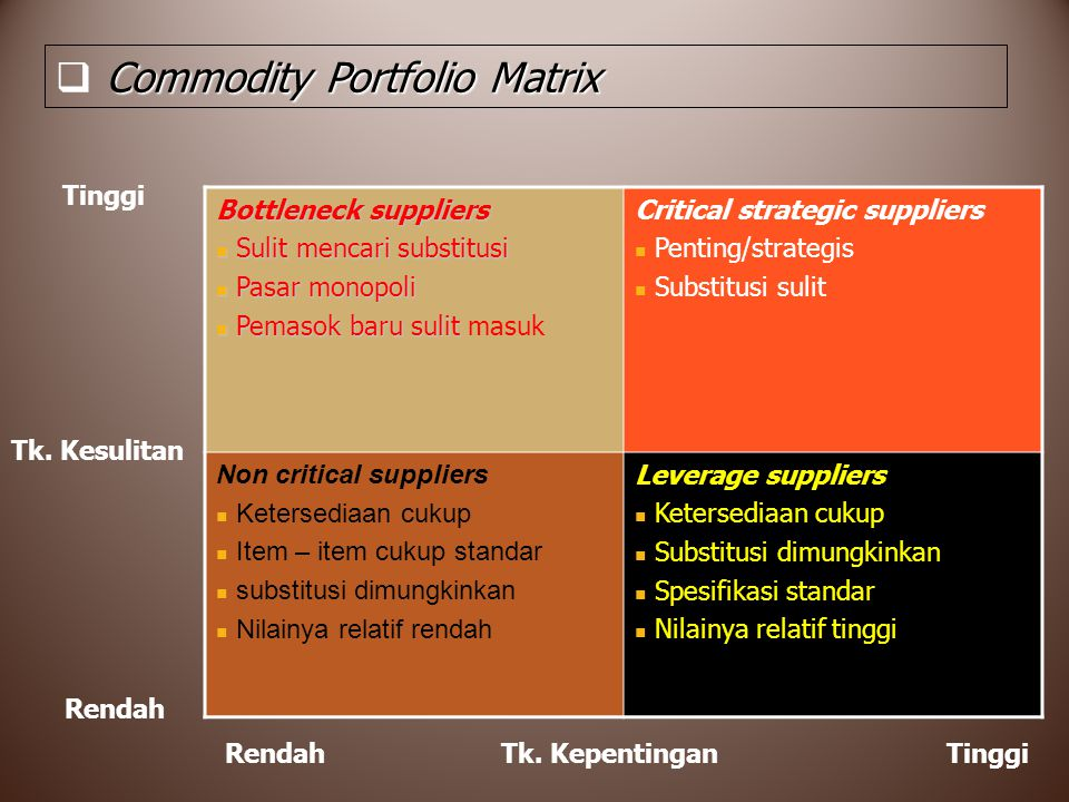 Commodity Portfolio Matrix