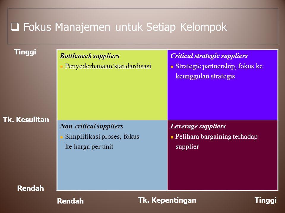 Fokus Manajemen untuk Setiap Kelompok
