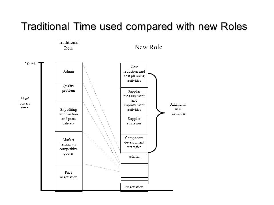 Traditional Time used compared with new Roles