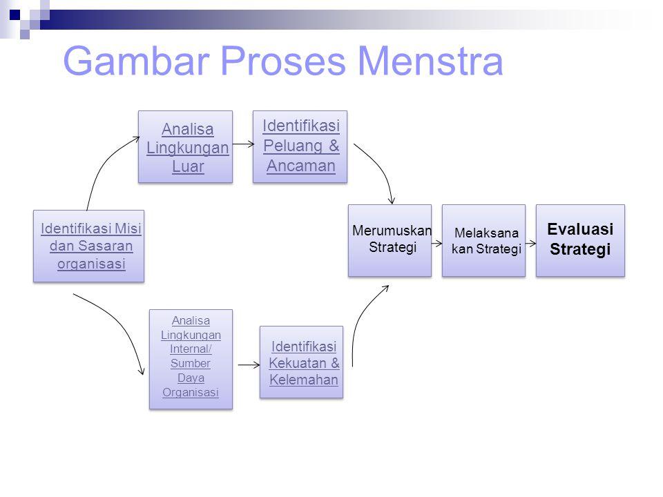 Gambar Proses Menstra Identifikasi Peluang & Ancaman Evaluasi Strategi