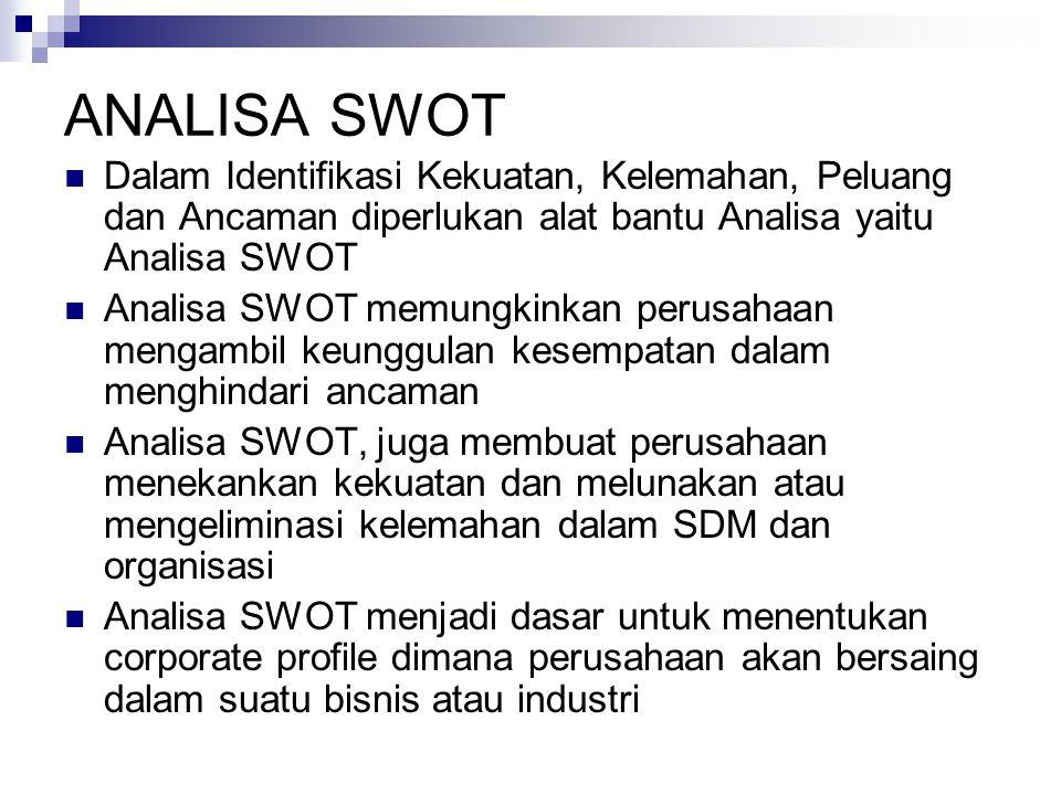 ANALISA SWOT Dalam Identifikasi Kekuatan, Kelemahan, Peluang dan Ancaman diperlukan alat bantu Analisa yaitu Analisa SWOT.