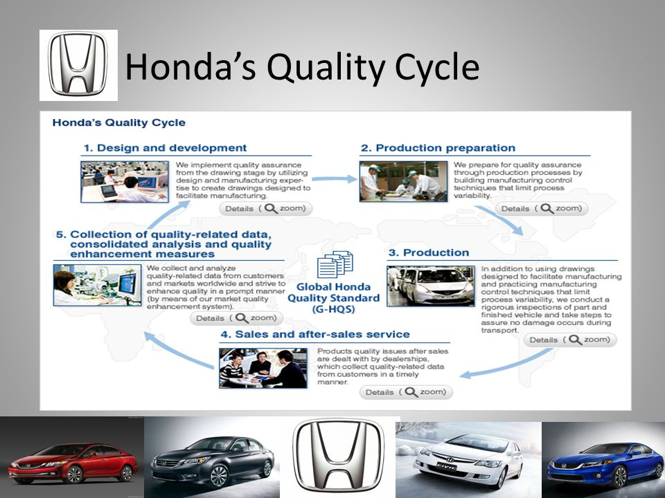 Honda's Quality Cycle