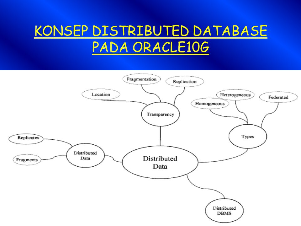 KONSEP DISTRIBUTED DATABASE PADA ORACLE10G