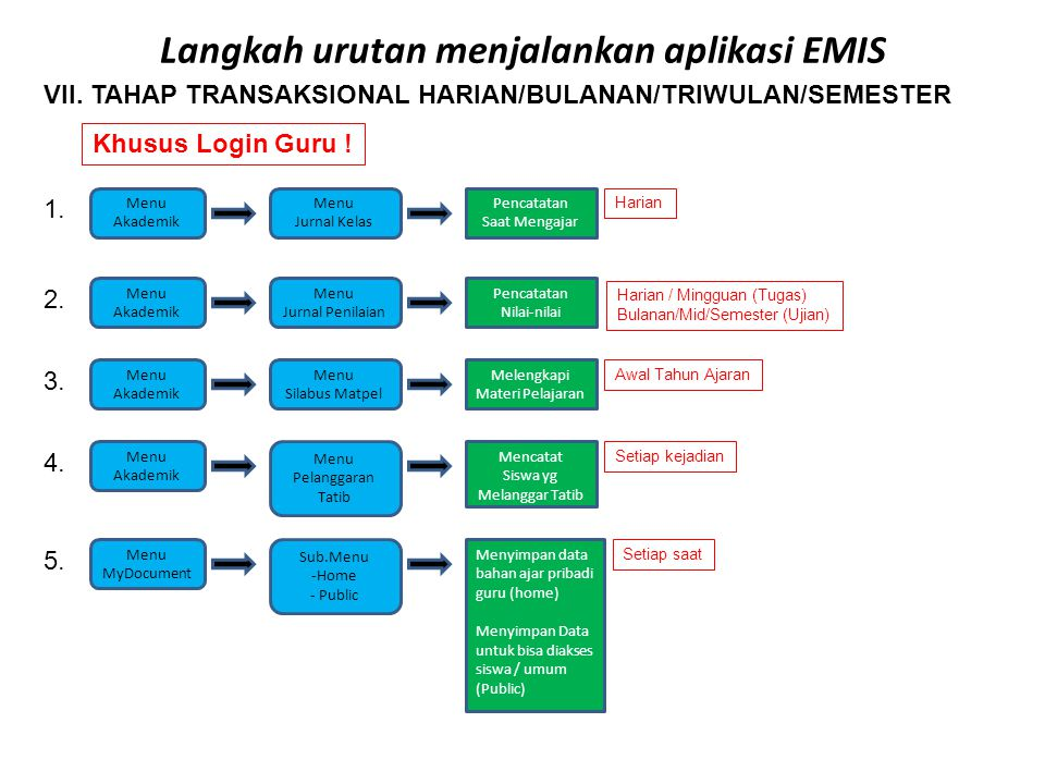 Langkah urutan menjalankan aplikasi EMIS