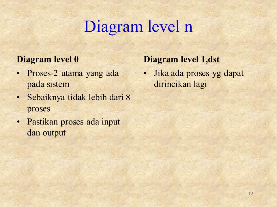 Diagram level n Diagram level 0 Diagram level 1,dst