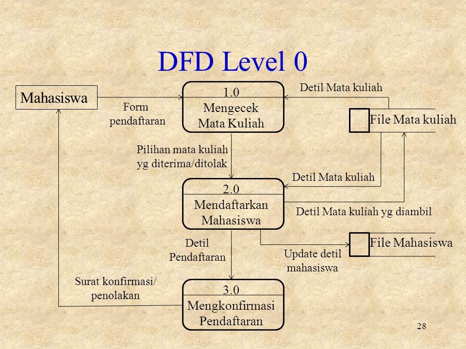 DFD Level 0 Mahasiswa 1.0 Mengecek Mata Kuliah File Mata kuliah 2.0