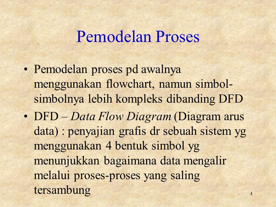 Pemodelan Proses Pemodelan proses pd awalnya menggunakan flowchart, namun simbol-simbolnya lebih kompleks dibanding DFD.