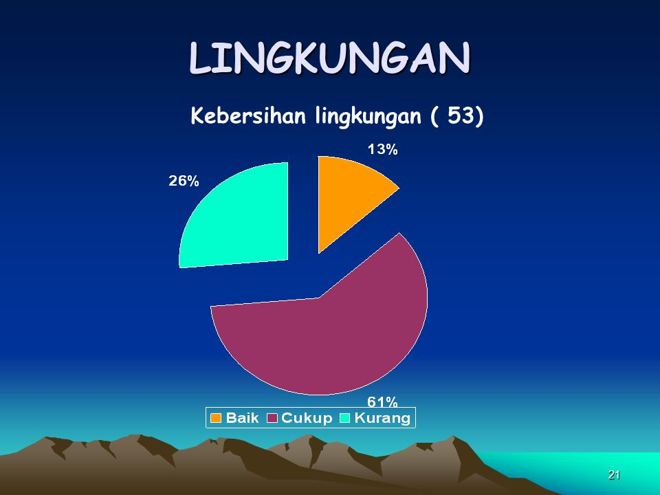 LINGKUNGAN Kebersihan lingkungan ( 53)