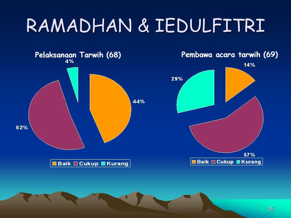 RAMADHAN & IEDULFITRI Pelaksanaan Tarwih (68)