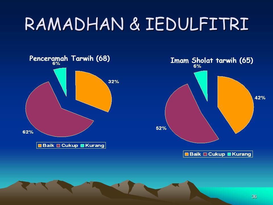 RAMADHAN & IEDULFITRI Penceramah Tarwih (68) Imam Sholat tarwih (65)