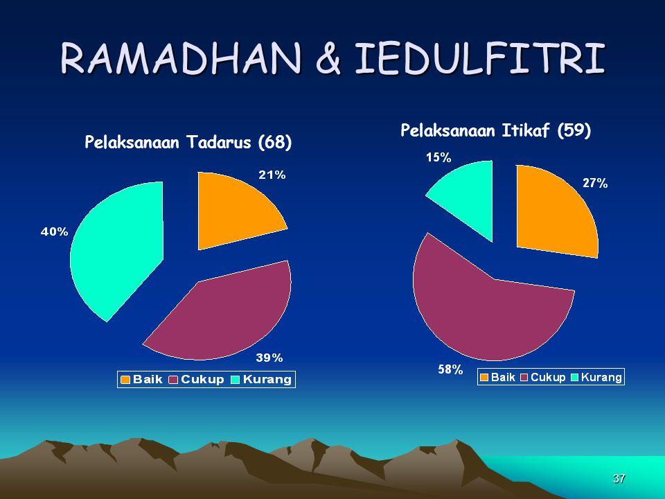 RAMADHAN & IEDULFITRI Pelaksanaan Itikaf (59) Pelaksanaan Tadarus (68)