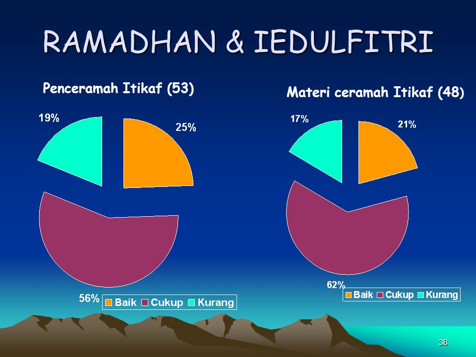 RAMADHAN & IEDULFITRI Penceramah Itikaf (53)
