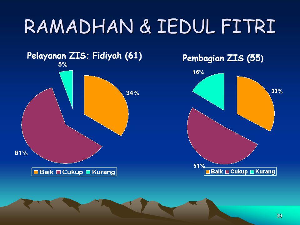 RAMADHAN & IEDUL FITRI Pelayanan ZIS; Fidiyah (61) Pembagian ZIS (55)