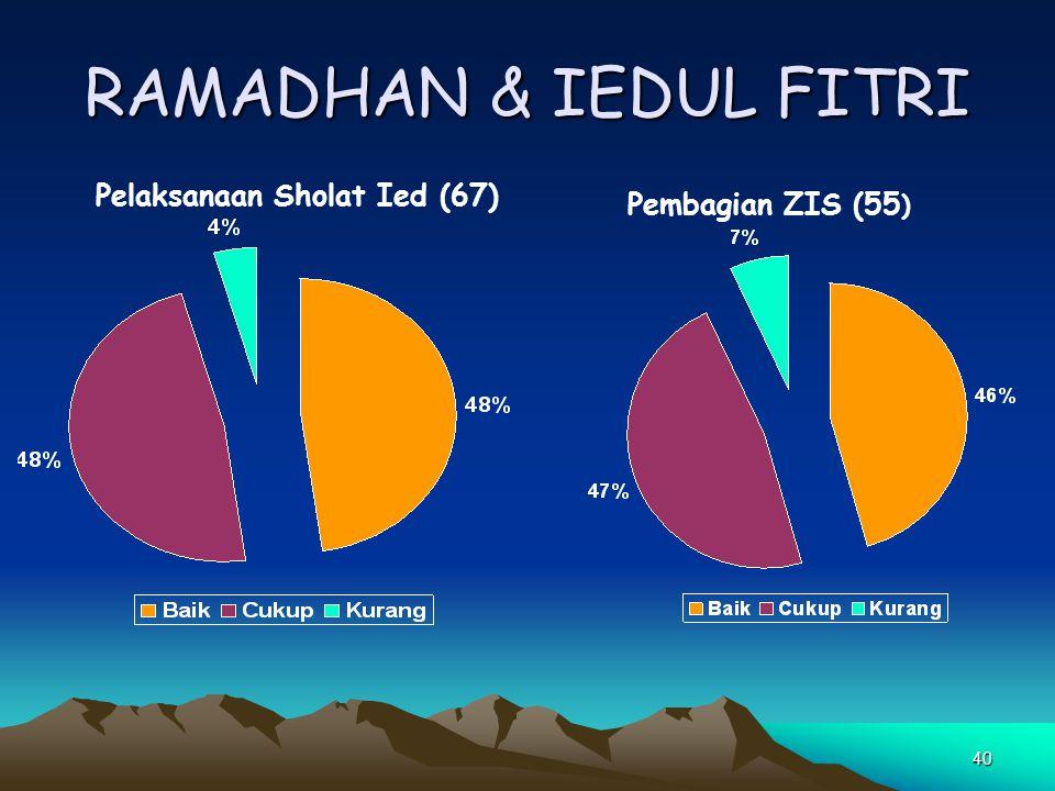 RAMADHAN & IEDUL FITRI Pelaksanaan Sholat Ied (67) Pembagian ZIS (55)