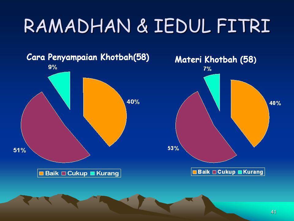RAMADHAN & IEDUL FITRI Cara Penyampaian Khotbah(58)